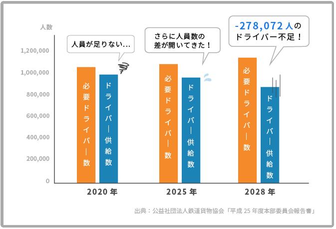 トラックドライバー需給の現状と将来予測のグラフ