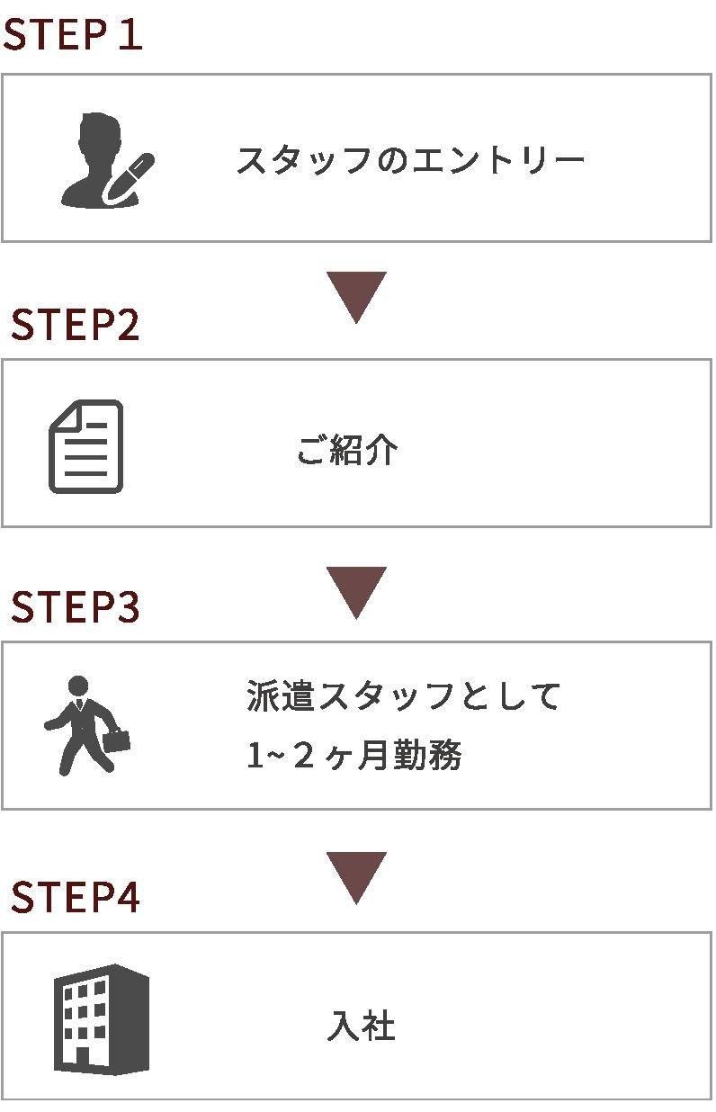 紹介予定派遣のステップ