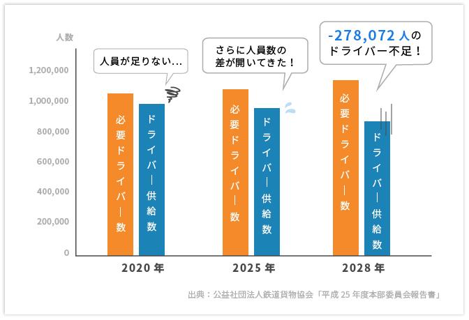 トラックドライバー需給の現状と将来予測の棒グラフ